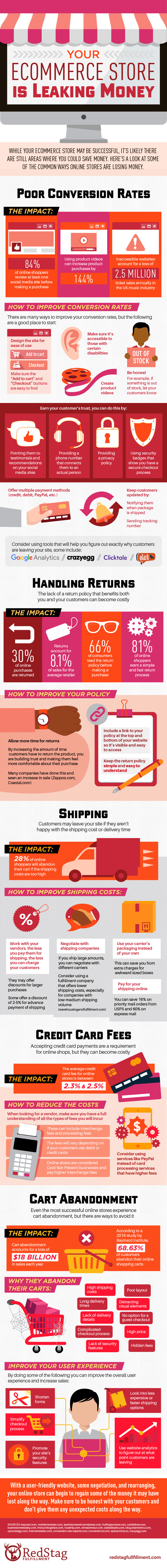why is your online store loosing money? Infographic
